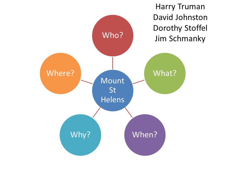 Harry Truman David Johnston Dorothy Stoffel Jim Schmanky Mount St Helens Who?What?When?Why?Where?