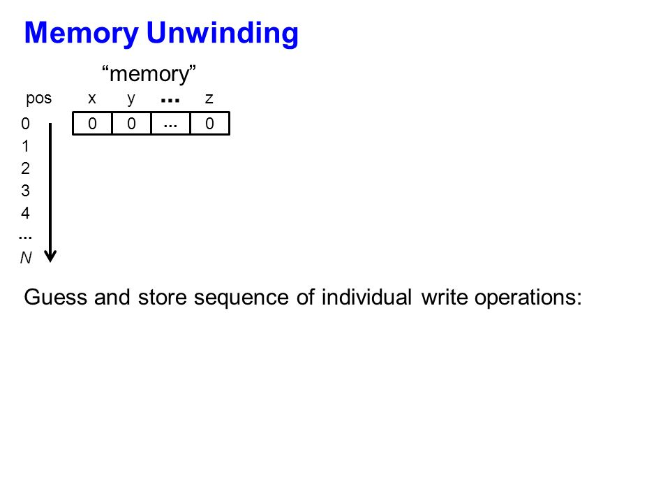 """Memory Unwinding xy... z 1 2 3 4 N """"memory"""" pos Guess and store sequence of individual write operations: 000 0..."""