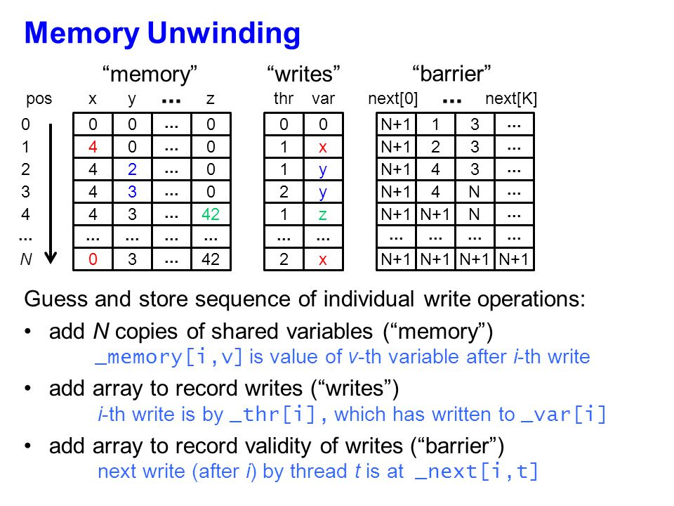 Basic Idea: Simulation simulate all executions compatible with guessed memory unwinding
