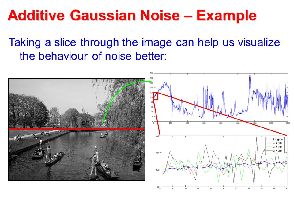 Additive Gaussian Noise – Example Taking a slice through the image can help us visualize the behaviour of noise better: