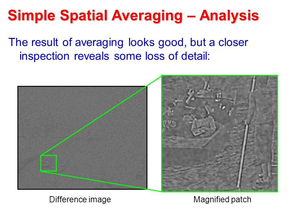 Simple Spatial Averaging – Analysis The result of averaging looks good, but a closer inspection reveals some loss of detail: Difference imageMagnified