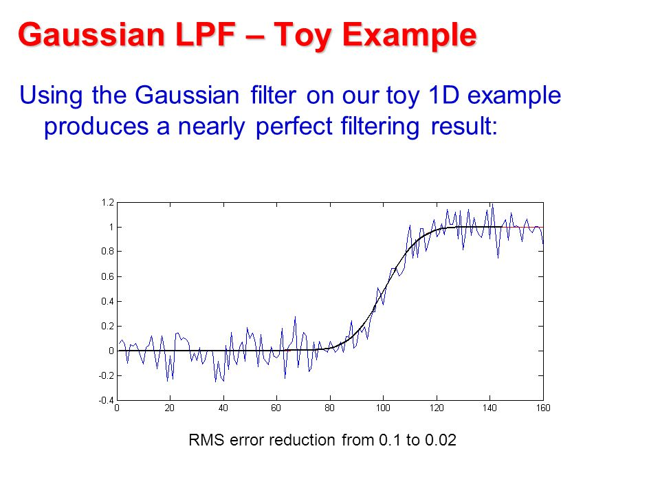 Gaussian LPF – Toy Example Using the Gaussian filter on our toy 1D example produces a nearly perfect filtering result: RMS error reduction from 0.1 to 0.02