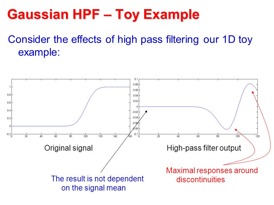 Gaussian HPF – Toy Example Consider the effects of high pass filtering our 1D toy example: Original signalHigh-pass filter output The result is not dependent on the signal mean Maximal responses around discontinuities