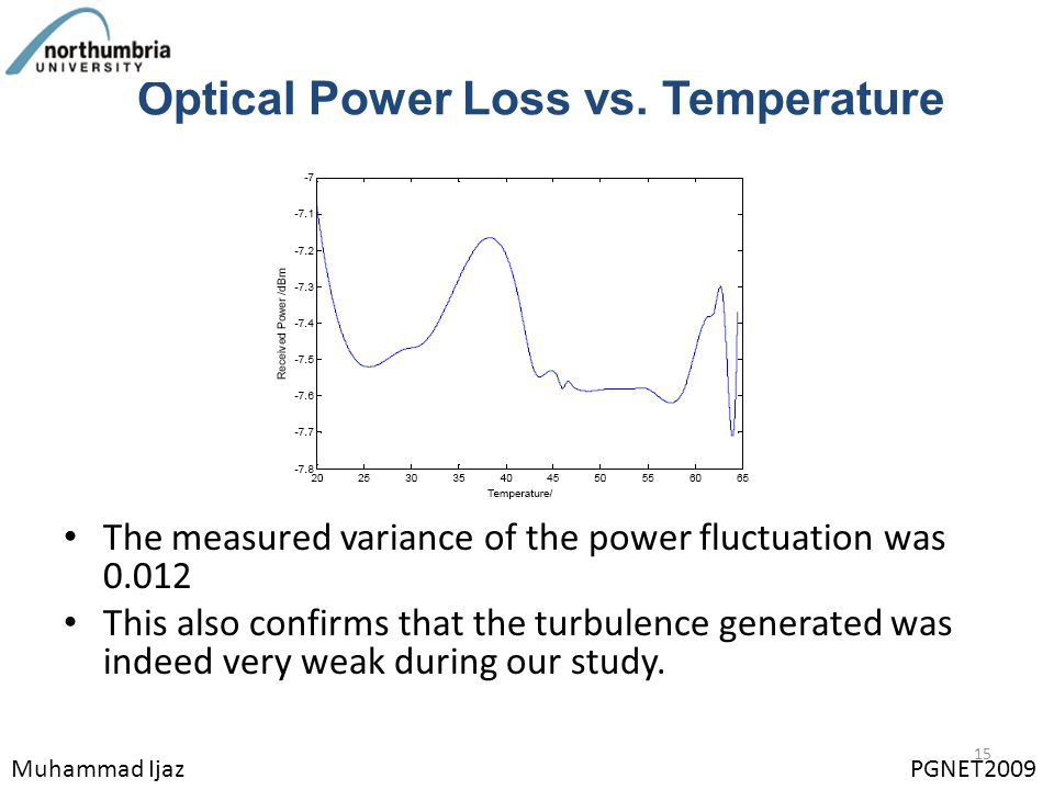 Optical Power Loss vs. Temperature The measured variance of the power fluctuation was 0.012 This also confirms that the turbulence generated was indee