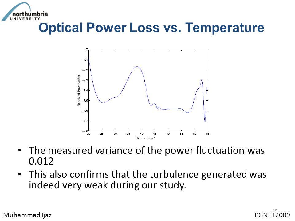 Optical Power Loss vs.