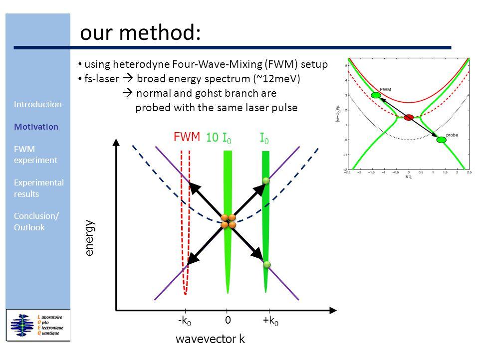 Introduction Motivation FWM experiment Experimental results Conclusion/ Outlook Heterodyne FWM setup balanced detection best sensitivity spectral interferometry – amplitude & phase resolution balanced detection – background suppression Ref (0,0) Pump (0,  1 ) Trigger (k,  2 ) FWM (-k,2  1 -  2 ) Sample AOM @ 2  1 -  2 Heterodyne Channels: A (  =0) B (  =  ) Lens Pinhole Miror to CCD