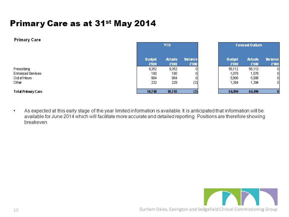 Primary Care as at 31 st May 2014 As expected at this early stage of the year limited information is available.