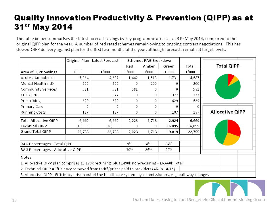 Quality Innovation Productivity & Prevention (QIPP) as at 31 st May 2014 Durham Dales, Easington and Sedgefield Clinical Commissioning Group 13 The table below summarises the latest forecast savings by key programme areas as at 31 st May 2014, compared to the original QIPP plan for the year.