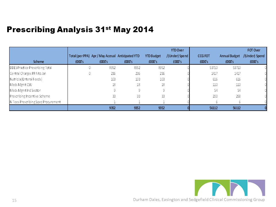Prescribing Analysis 31 st May 2014 Durham Dales, Easington and Sedgefield Clinical Commissioning Group 15