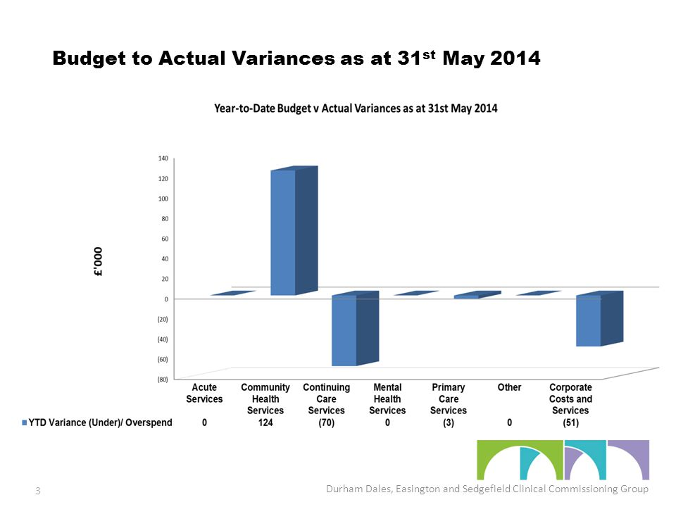 Budget to Actual Variances as at 31 st May 2014 Durham Dales, Easington and Sedgefield Clinical Commissioning Group 3