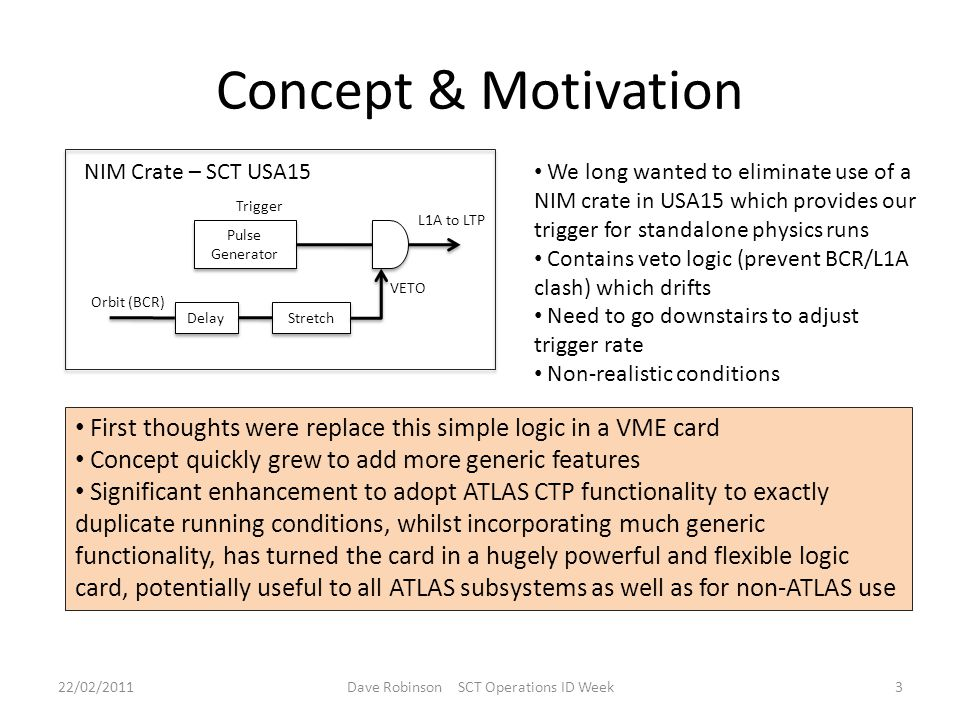 Concept & Motivation 22/02/2011Dave Robinson SCT Operations ID Week3 Delay Stretch Pulse Generator Trigger Orbit (BCR) L1A to LTP NIM Crate – SCT USA15 VETO We long wanted to eliminate use of a NIM crate in USA15 which provides our trigger for standalone physics runs Contains veto logic (prevent BCR/L1A clash) which drifts Need to go downstairs to adjust trigger rate Non-realistic conditions First thoughts were replace this simple logic in a VME card Concept quickly grew to add more generic features Significant enhancement to adopt ATLAS CTP functionality to exactly duplicate running conditions, whilst incorporating much generic functionality, has turned the card in a hugely powerful and flexible logic card, potentially useful to all ATLAS subsystems as well as for non-ATLAS use