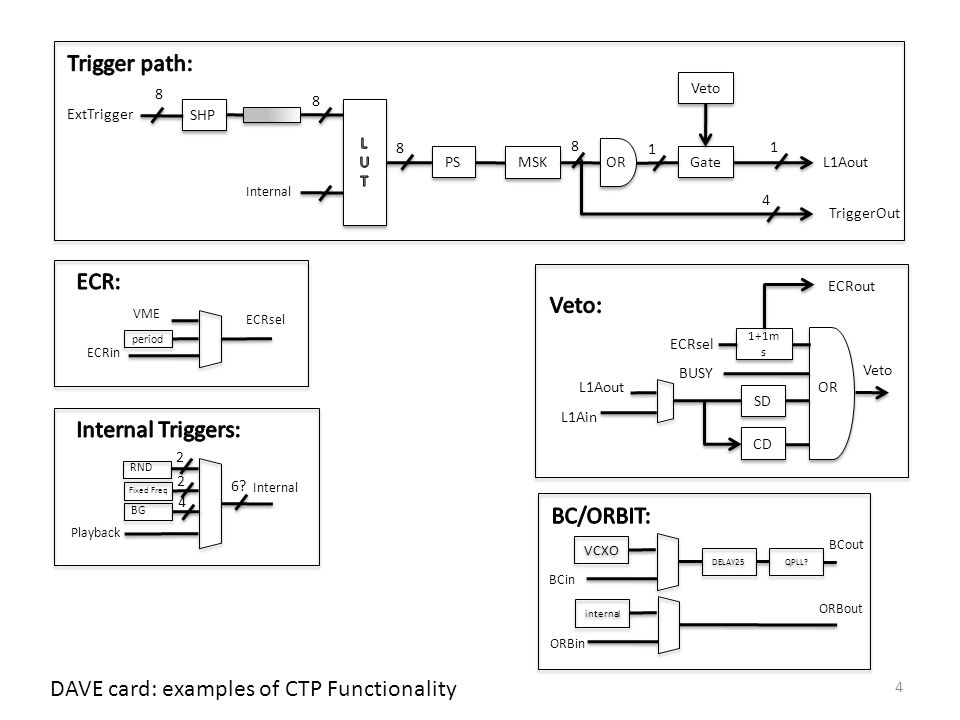 Interesting use-cases Trigger generator for LTP (via LEMO) – no busy gating, feed-forward of deadtime to LTP Standalone trigger generator without LTP – busy gating ECR generator VETO generator L1A (or other signal) sequence analyser Sequence playback – Eg capture and replay trigger sequences that causes susbsystem busy etc BC/ORBIT source, fine-delay (dt=0.5-1ns) for timing scans Generic delay line Generic counter facility – a few counters – per-bunch counters.