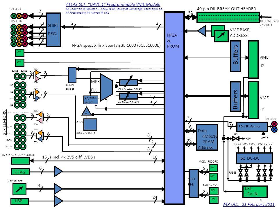 3x LEDs NIM ECL 12x LEDs 3 3 3 3 3 SHIFT REG.