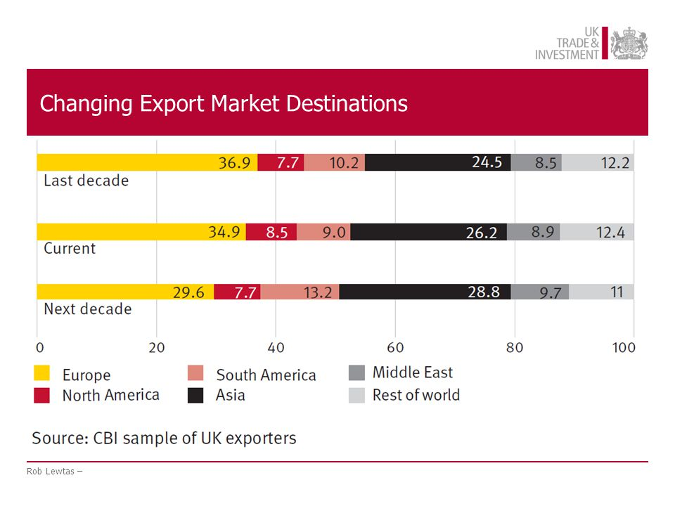 Where to Export to.Rise to Power of Emerging Economies Brazil, Russia, India, China.