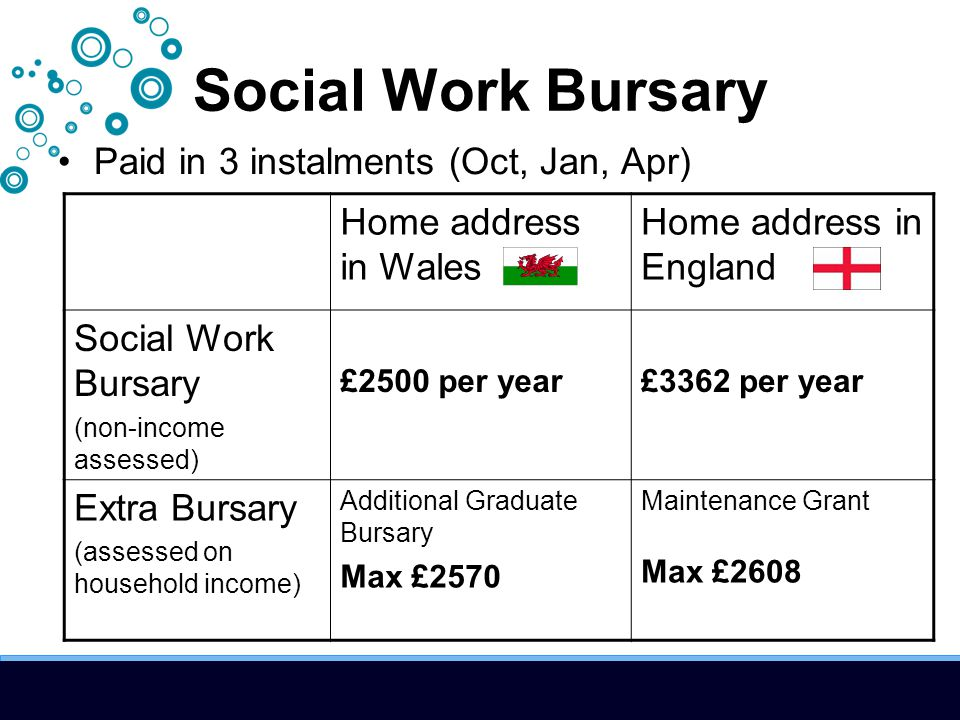Social Work Bursary Paid in 3 instalments (Oct, Jan, Apr) Home address in Wales Home address in England Social Work Bursary (non-income assessed) £2500 per year£3362 per year Extra Bursary (assessed on household income) Additional Graduate Bursary Max £2570 Maintenance Grant Max £2608