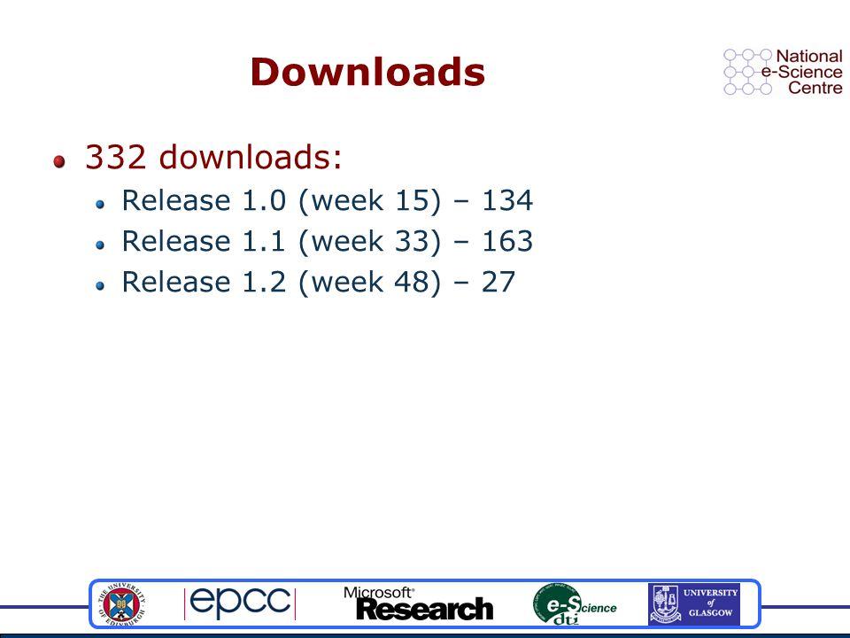 Downloads 332 downloads: Release 1.0 (week 15) – 134 Release 1.1 (week 33) – 163 Release 1.2 (week 48) – 27
