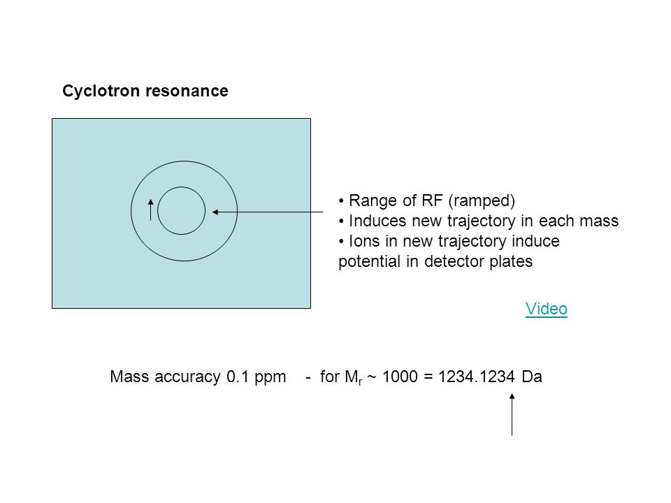 Range of RF (ramped) Induces new trajectory in each mass Ions in new trajectory induce potential in detector plates Cyclotron resonance Mass accuracy