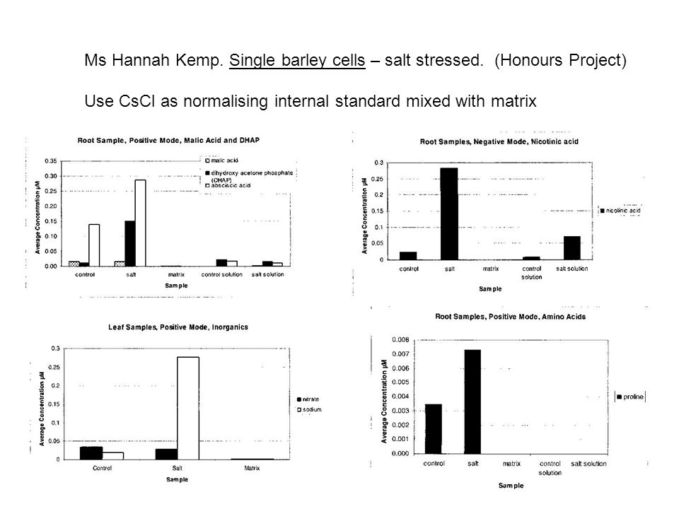 Ms Hannah Kemp. Single barley cells – salt stressed. (Honours Project) Use CsCl as normalising internal standard mixed with matrix