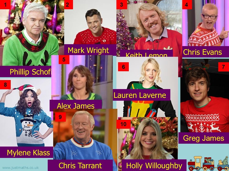 www.justmaths.co.uk 2 Mark Wright 1 Phillip Schofield Chris Evans 4 Greg James 7 3 Keith Lemon Lauren Laverne 6 8 Mylene Klass 5 Alex James 9 Chris Tarrant 10 Holly Willoughby