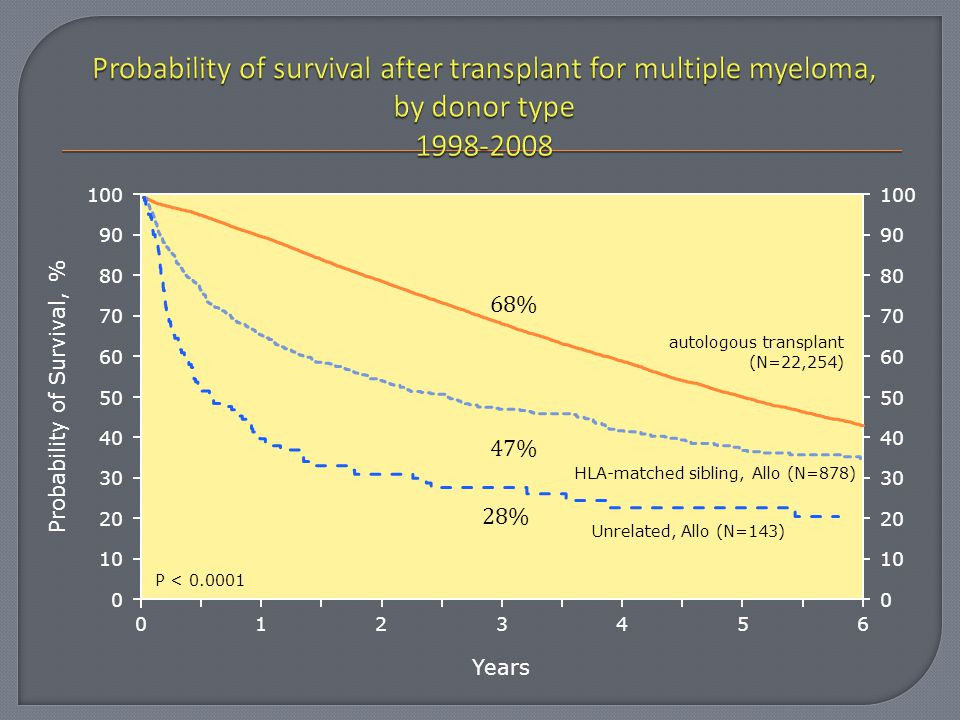 Years 026 13 45 Probability of Survival, % HLA-matched sibling, Allo (N=878) autologous transplant (N=22,254) Unrelated, Allo (N=143) 0 20 40 60 80 10