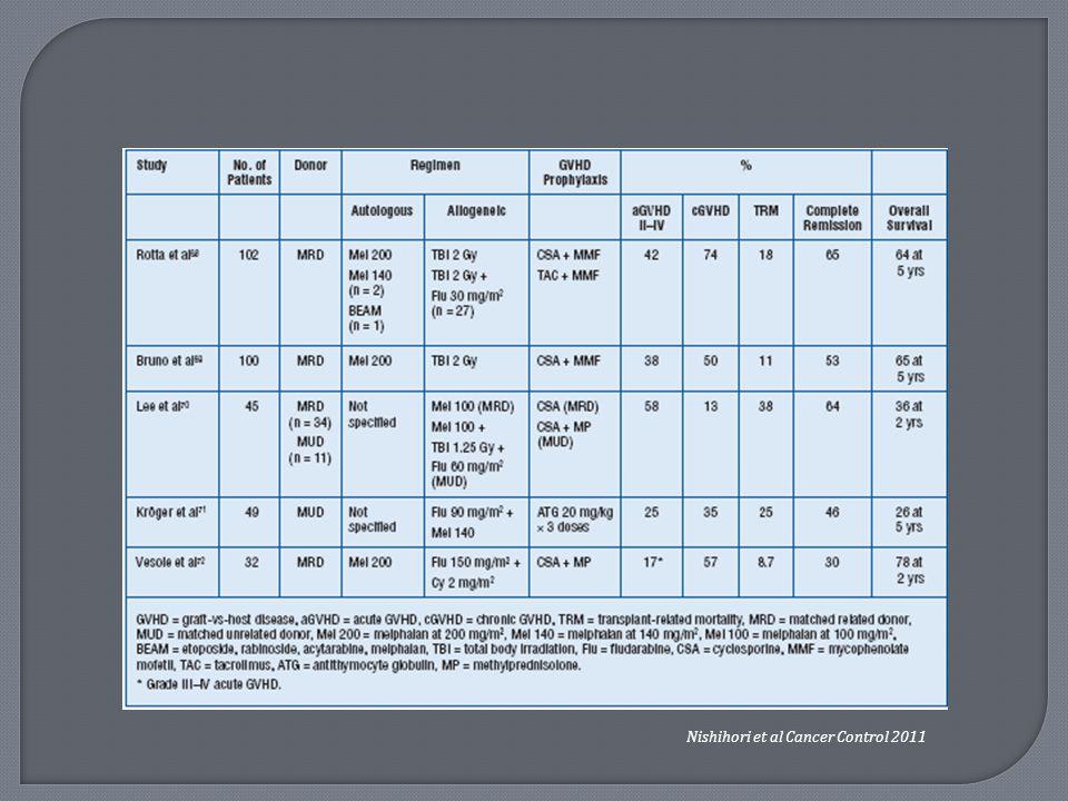 Nishihori et al Cancer Control 2011