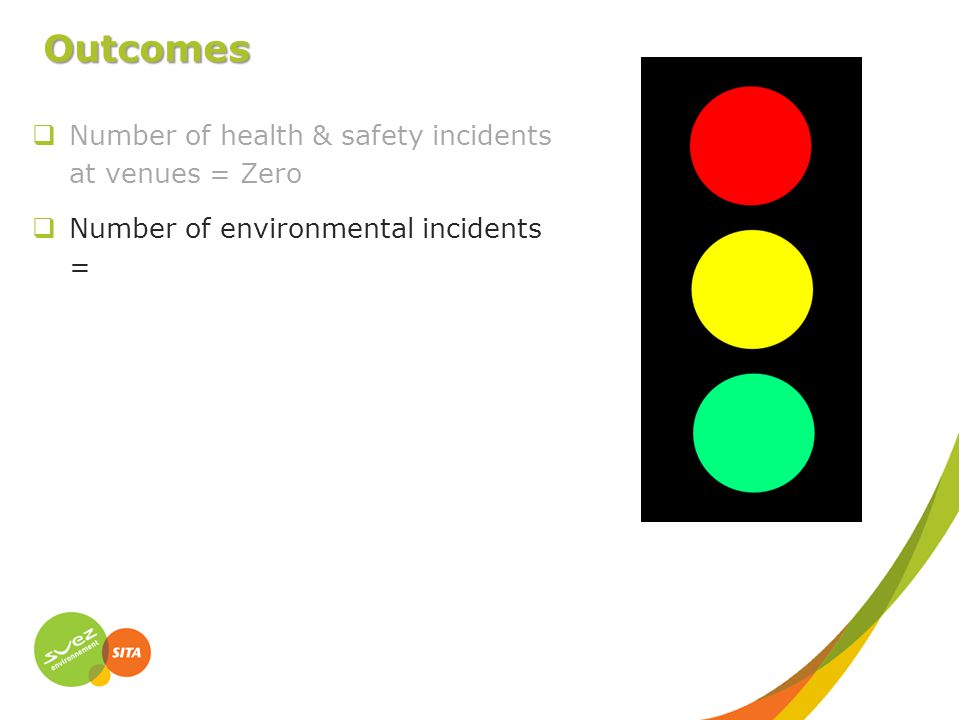 Outcomes  Number of environmental incidents =