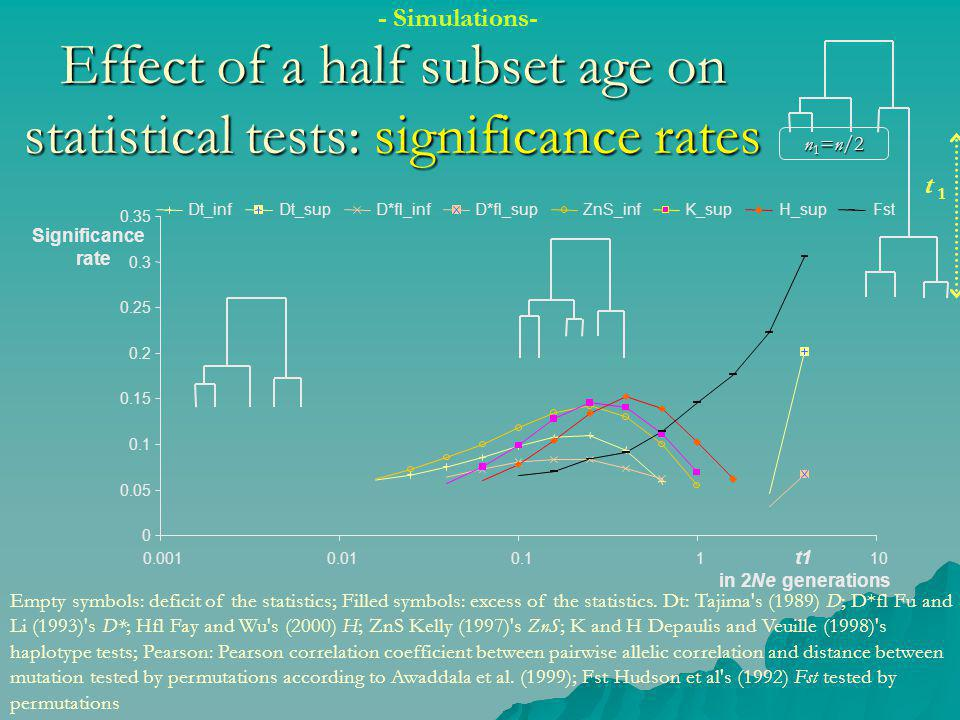 Effect of a half subset age on statistical tests: significance rates Empty symbols: deficit of the statistics; Filled symbols: excess of the statistics.