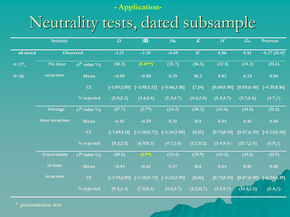 Neutrality tests, dated subsample a permutation test - Application- Statistic D t D * fl H fw K H Z nS Pearson Observed -1.21 -2.28 -0.69 12 0.86 0.14 -0.27 (11.4) a ( P value %) (10.5) (0.6**) (25.7) (16.5) (32.1) (24.3) (11.5) Mean -0.09 -0.08 0.29 10.3 0.82 0.23 0.00 CI [-1.49;1.50] [-1.98;1.32] [-5.66;3.18] [7;14] [0.69;0.90] [0.09;0.48] [-0.19;0.16] No time structure % rejected (5.0;5.2) (3.6;1.4) (5.3;4.7) (4.0;2.8) (5.3;4.7) (5.7;5.0) (4.7;/) ( P value %) (17.7) (1.7*) (24.3) (38.2) (42.6) (41.8) (11.2) Mean -0.42 -0.59 0.35 11.8 0.84 0.18 0.00 CI [-1.69;1.11] [-2.28;0.72] [-5.34;2.98] [8;15] [0.71;0.91] [0.07;0.39] [-0.23;0.20] Average time structure % rejected (9.3;2.1) (6.9;0.3) (4.7;2.6) (1.2;11.1) (3.4;9.5) (13.7;2.4) (4.9;/) ( P value %) (18.5) (1.9*) (23.4) (39.9) (43.2) (41.1) (11.9) Mean -0.44 -0.61 0.37 11.8 0.84 0.18 0.00 CI [-1.70;1.09] [-2.28;0.72] [-5.23;2.99] [8;16] [0.71;0.91] [0.07;0.40] [-0.24;0.19] all dated n =27, S =20 Uncertainty in time structure % rejected (9.3;2.4) (7.0;0.2) (4.6;2.7) (1.2;11.7) (3.5;9.7) (14.1;2.5) (5.4;/)