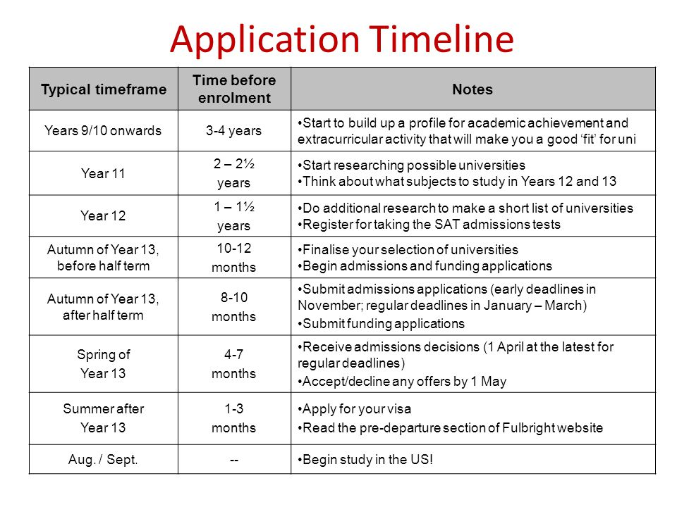 Typical timeframe Time before enrolment Notes Years 9/10 onwards3-4 years Start to build up a profile for academic achievement and extracurricular act