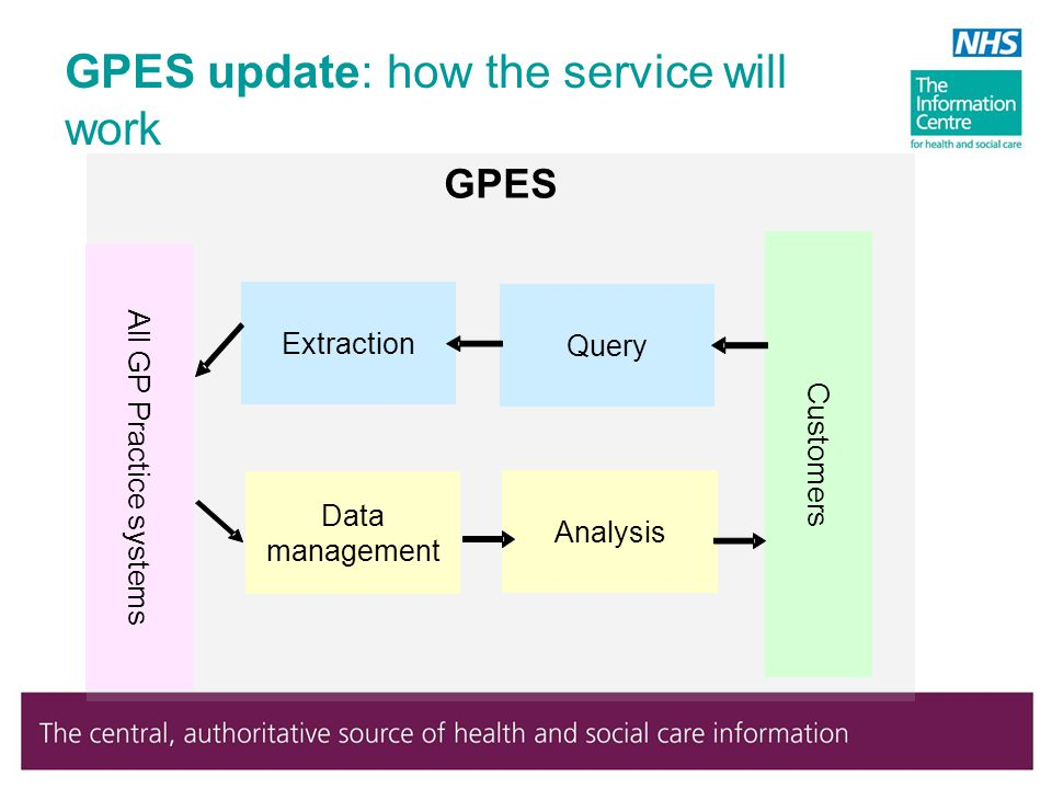 GPES Extraction Query Customers All GP Practice systems Data management Analysis GPES update: how the service will work