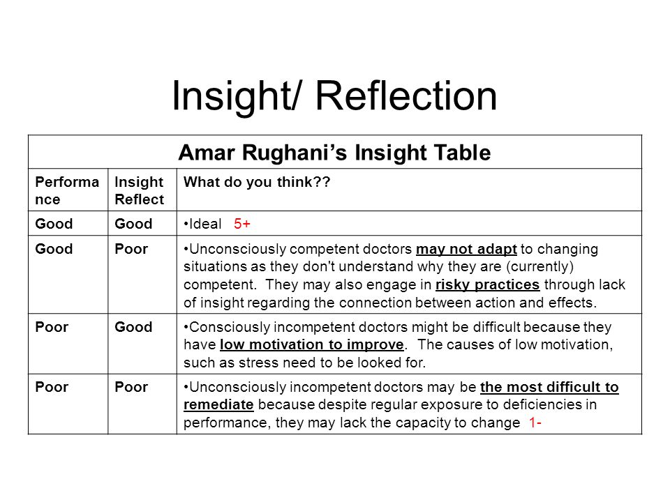 Amar Rughani's Insight Table Performa nce Insight Reflect What do you think .