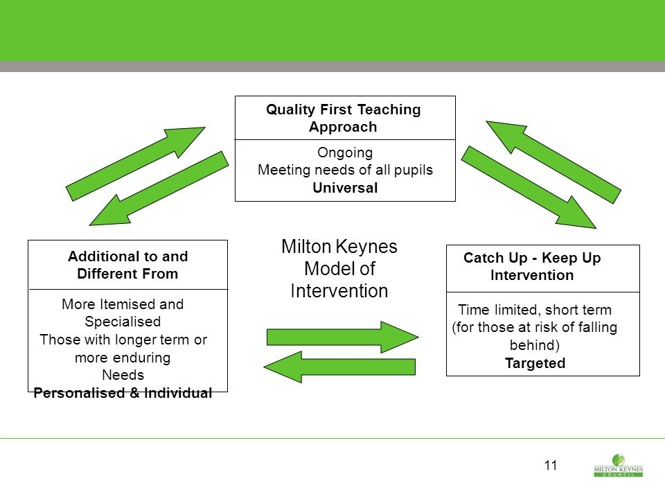 11 Quality First Teaching Approach Ongoing Meeting needs of all pupils Universal Catch Up - Keep Up Intervention Time limited, short term (for those at risk of falling behind) Targeted Additional to and Different From More Itemised and Specialised Those with longer term or more enduring Needs Personalised & Individual Milton Keynes Model of Intervention