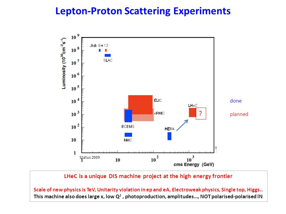 Lepton-Proton Scattering Experiments Status 2009 done planned LHeC is a unique DIS machine project at the high energy frontier Scale of new physics is TeV, Unitarity violation in ep and eA, Electroweak physics, Single top, Higgs..