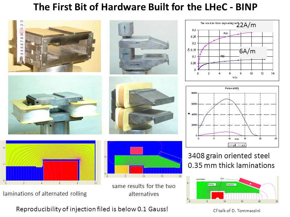 The First Bit of Hardware Built for the LHeC - BINP 3408 grain oriented steel 0.35 mm thick laminations 6A/m 22A/m laminations of alternated rolling same results for the two alternatives Reproducibility of injection filed is below 0.1 Gauss.