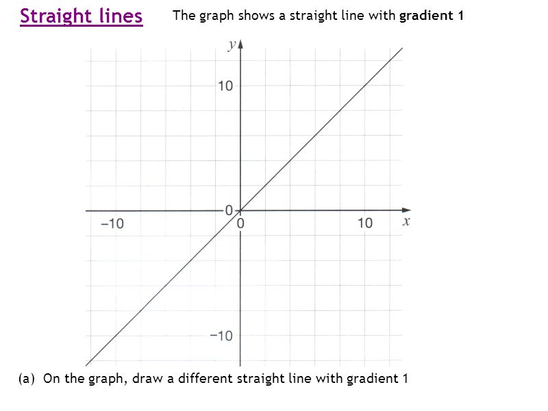 Straight lines The graph shows a straight line with gradient 1 (a) On the graph, draw a different straight line with gradient 1