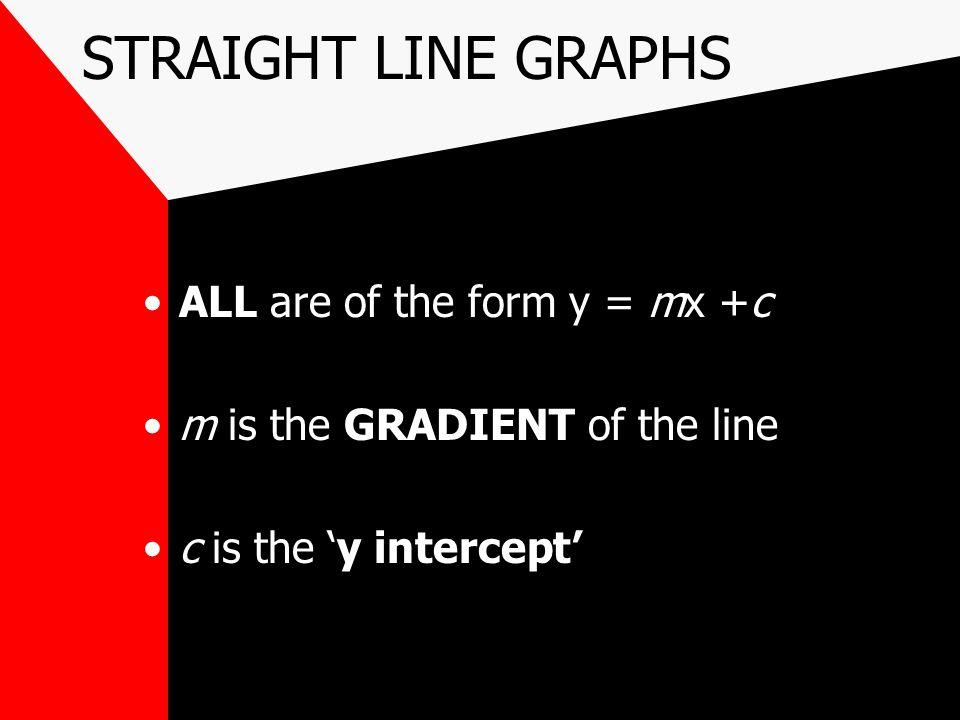 STRAIGHT LINE GRAPHS y = mx + c