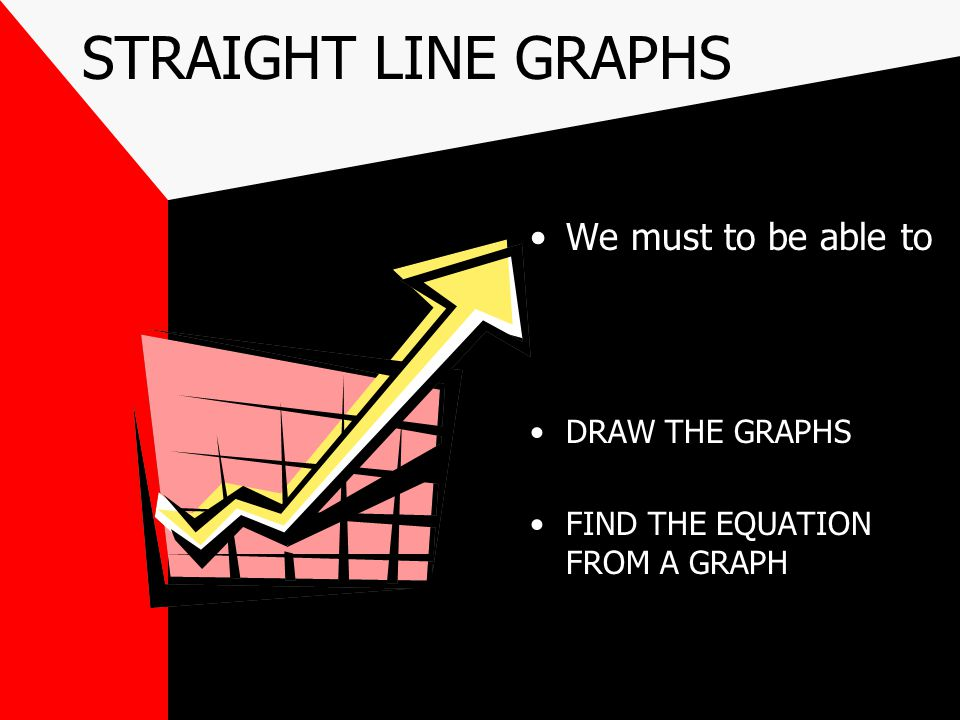 STRAIGHT LINE GRAPHS ALL are of the form y = mx +c m is the GRADIENT of the line c is the 'y intercept'