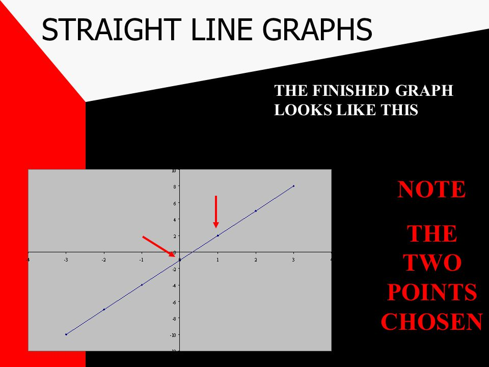 STRAIGHT LINE GRAPHS If we use the example y = 3x - 1 The y intercept is -1 REMEMBER (y = mx + c) So point 1 is (0,-1) If we substitute x = 1 then y =