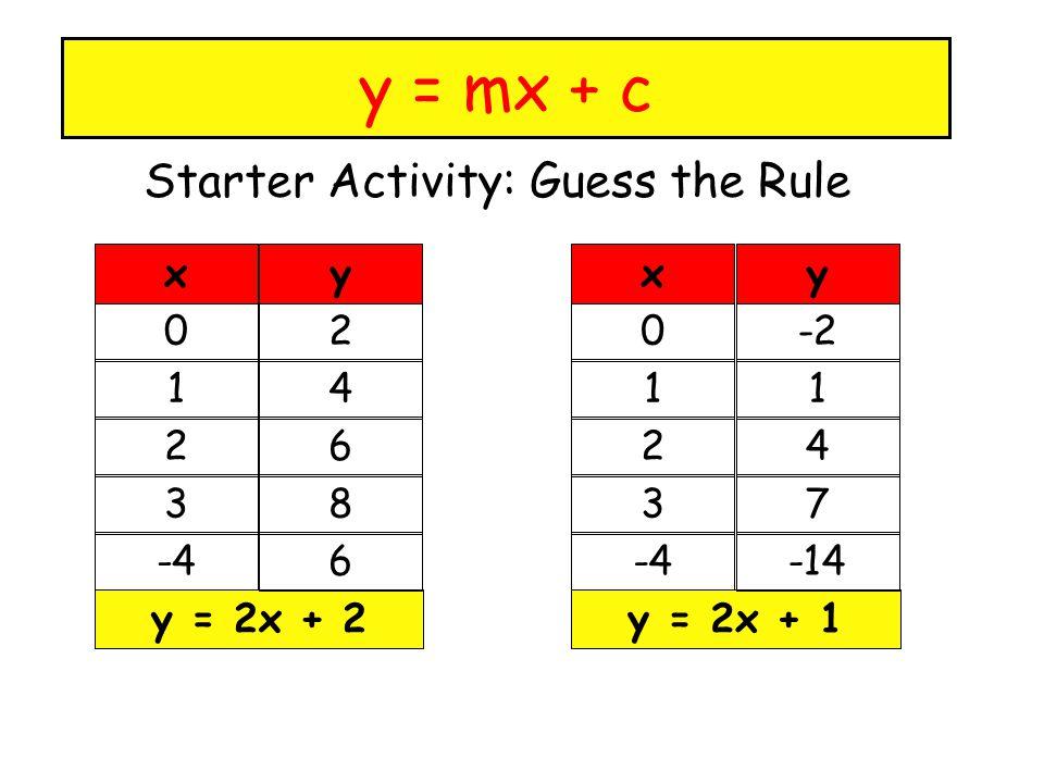 y = mx + c Starter Activity: Guess the Rule 0 1 2 3 -4 y = 2x + 2 2 4 6 8 6 xy 0 1 2 3 -4 y = 2x + 1 -2 1 4 7 -14 xy