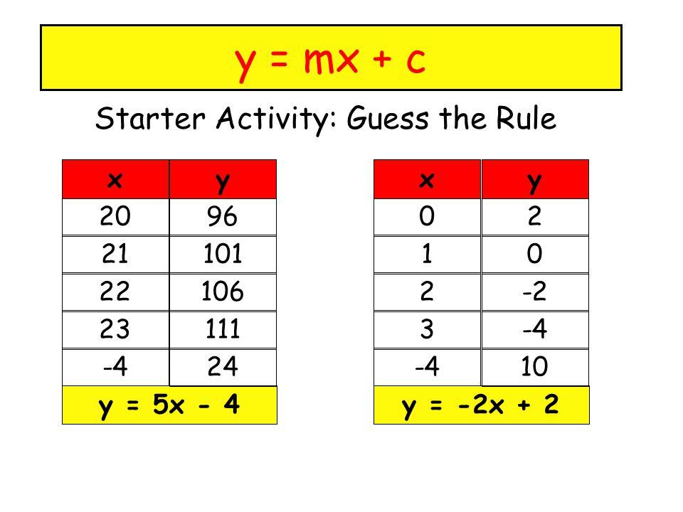 y = mx + c Starter Activity: Guess the Rule 20 21 22 23 -4 y = 5x - 4 96 101 106 111 24 xy 0 1 2 3 -4 y = -2x + 2 2 0 -2 -4 10 xy