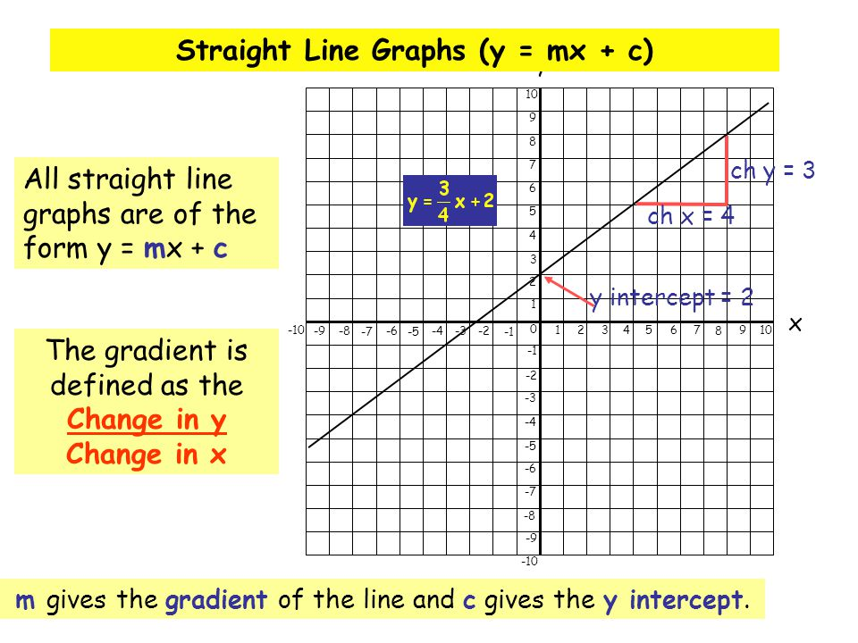 0 1234567 8 910 -9-8 -7 -6 -5 -4-3-2 -10 x y 1 2 3 4 5 6 7 8 9 10 -2 -3 -4 -5 -6 -7 -8 -9 -10 Straight Line Graphs (y = mx + c) m gives the gradient o