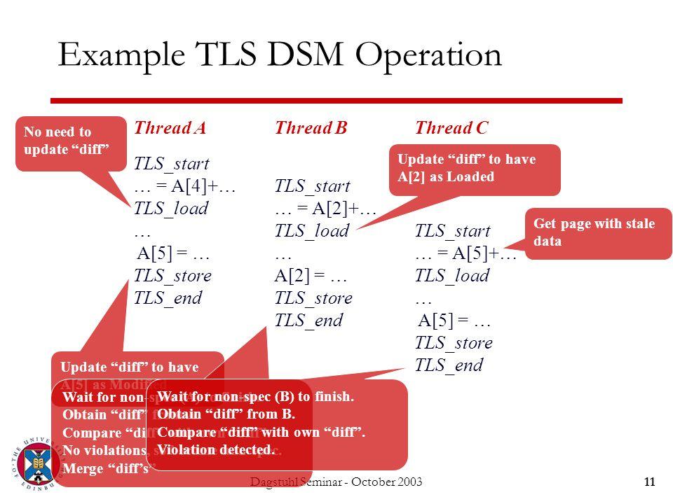 Dagstuhl Seminar - October 200311 Example TLS DSM Operation Thread A TLS_start … = A[4]+… TLS_load … A[5] = … TLS_store TLS_end Thread B TLS_start … =
