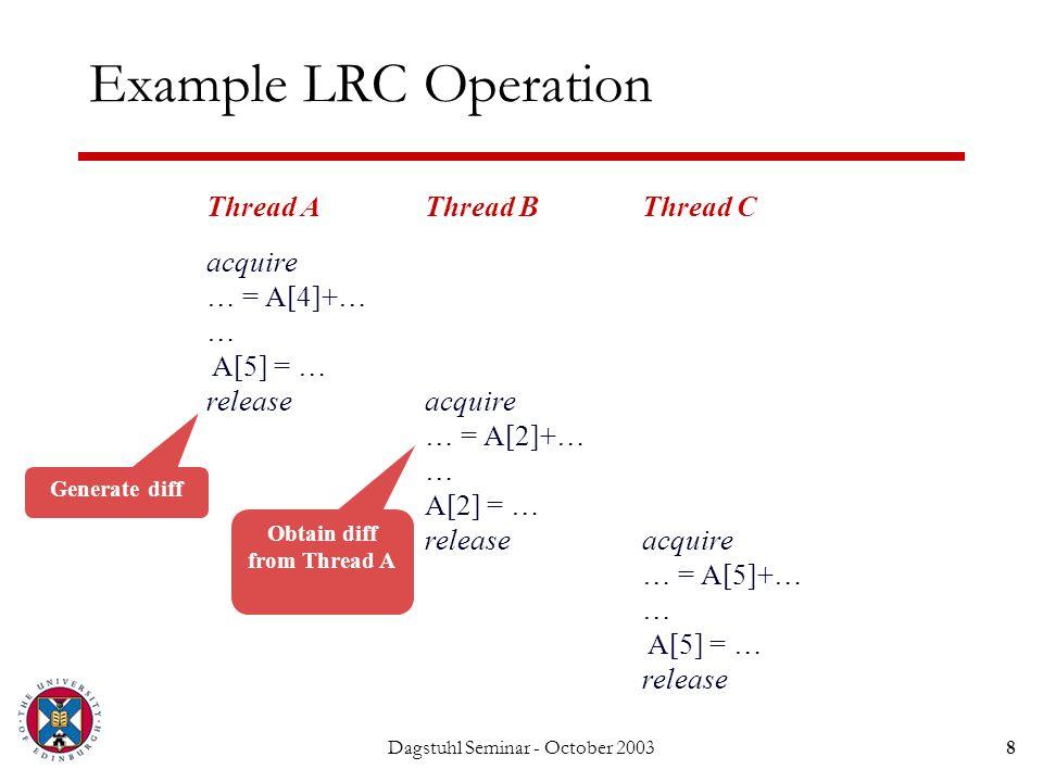 Dagstuhl Seminar - October 20038 Example LRC Operation Thread A acquire … = A[4]+… … A[5] = … release Thread B acquire … = A[2]+… … A[2] = … release T