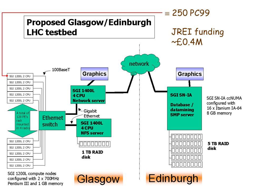  250 PC99 JREI funding ~£0.4M