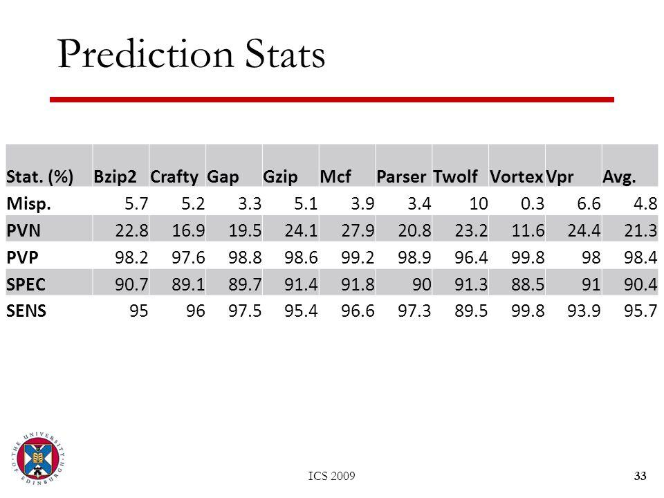 Prediction Stats ICS 200933 Stat. (%)Bzip2CraftyGapGzipMcfParserTwolfVortexVprAvg.