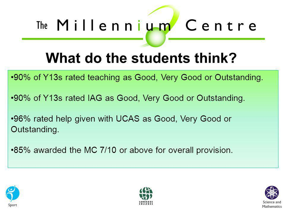 What do the students think. 90% of Y13s rated teaching as Good, Very Good or Outstanding.