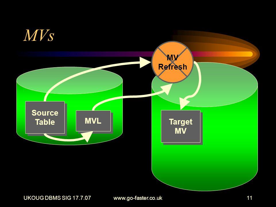 UKOUG DBMS SIG 17.7.07www.go-faster.co.uk11 MVs Source Table MVL Target MV Target MV Refresh