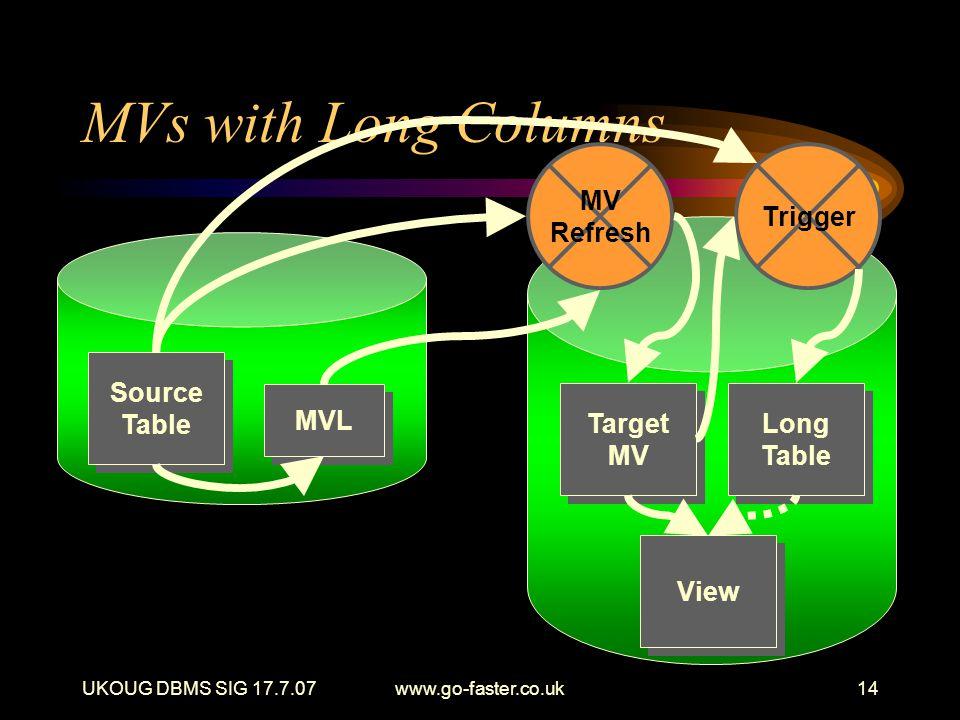 UKOUG DBMS SIG 17.7.07www.go-faster.co.uk14 MVs with Long Columns Source Table MVL Target MV Target MV Long Table Long Table View MV Refresh Trigger