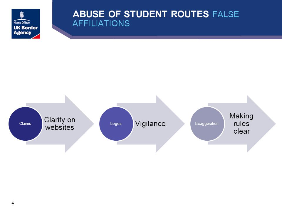 4 ABUSE OF STUDENT ROUTES FALSE AFFILIATIONS Clarity on websites Claims Vigilance Logos Making rules clear Exaggeration