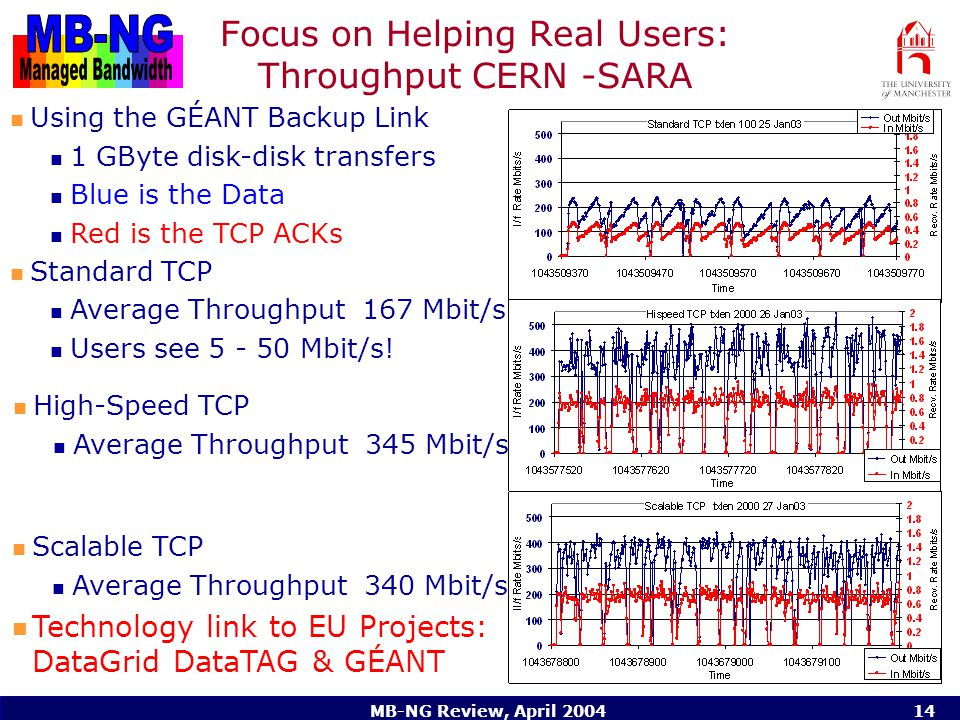 MB-NG Review, April 200414 Focus on Helping Real Users: Throughput CERN -SARA Using the GÉANT Backup Link 1 GByte disk-disk transfers Blue is the Data Red is the TCP ACKs Standard TCP Average Throughput 167 Mbit/s Users see 5 - 50 Mbit/s.
